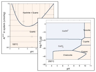 Ultimate phase diagram generator