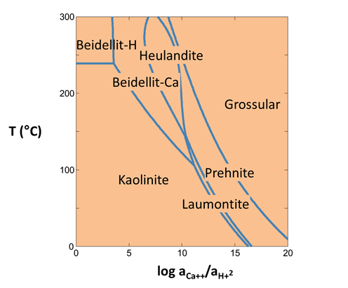 The geochemists workbench online academy stability diagrams the clay mineral kaolinite predominates over a large portion of the diagram but is less stable than the beidellite clays at higher temperatures ccuart Image collections